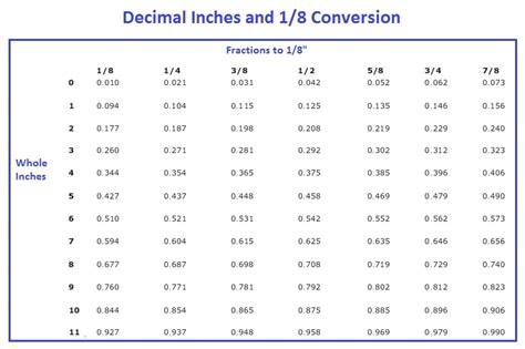 8 feet in inches converting decimals feet to inches swimming pool blog