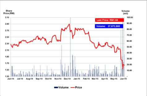 airasia share price another brick in the wall tony f s air asia response to