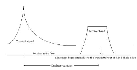 transmit signal leakage in lte frequency division