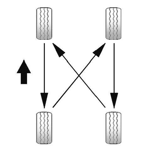 what pattern do you rotate tires chilton automotive community