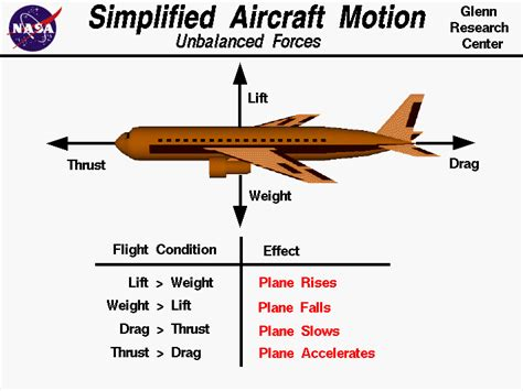 airplane diagram for simplified airplane motion