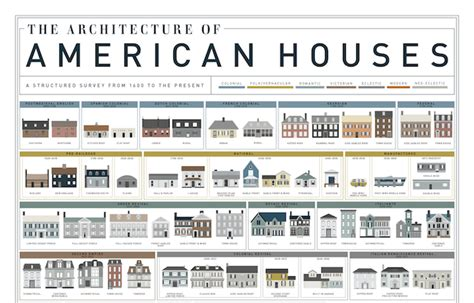 different types of architectural styles a visual history of homes in america mental floss