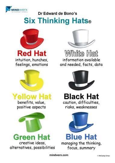 debono hats template six thinking hats mindwerx