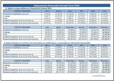 tabla ganancias 2015 tabla actualizada de ganancias y asignaciones familiares