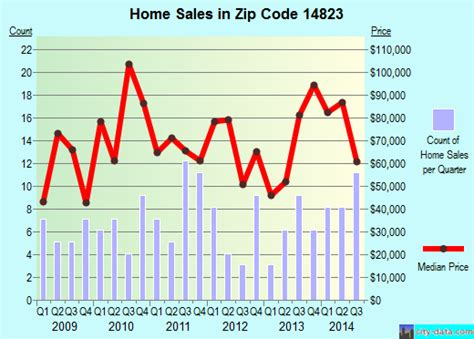 canisteo ny zip code 14823 real estate home value