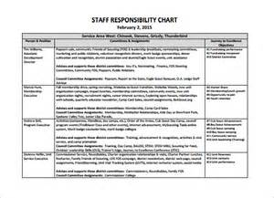 employee roles and responsibilities template responsibility chart template 11 free sle exle