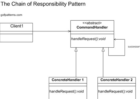 design patterns chain of responsibility pattern chain of responsibility pattern behavioral design