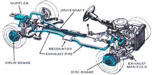 Define Struts Car Exhaust Pipe Definition Engineering Dictionary