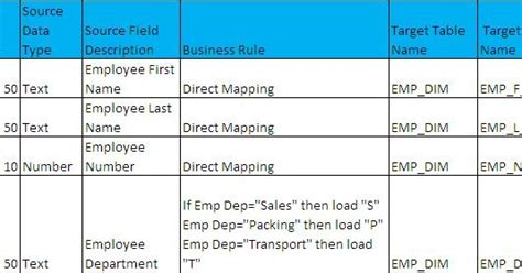 What Is Etl Mapping Document A Real Time Exle 171 Big Data Dw Bi Etl Mapping Excel Template