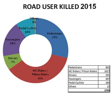 Road In Sri Lanka Essay by Essay About Road Accidents In Sri Lanka Self Concept Exle Essay Writing
