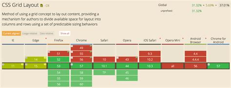 grid layout browser support spring into css grid