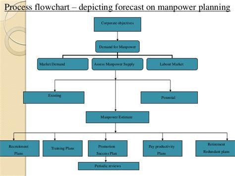 human resource planning process flowchart human resources management