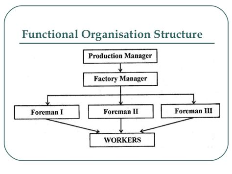 design authority definition organizational structure and roles
