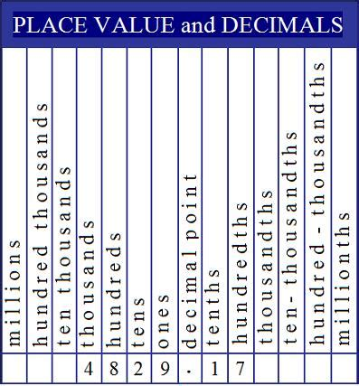 printable place value number line search results for printable decimal place value chart