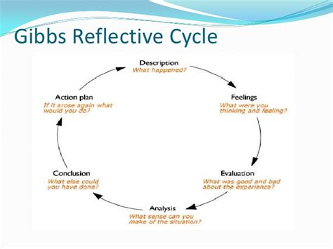 gibbs reflective model template how does it take to grade 88 persuasive research