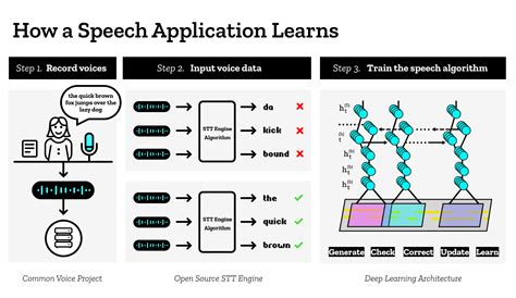 machine learning diagram machine learning open source speech to text engine