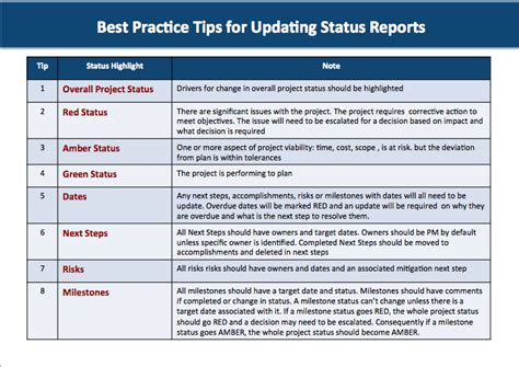 qa status report template do you how to create a quality successful