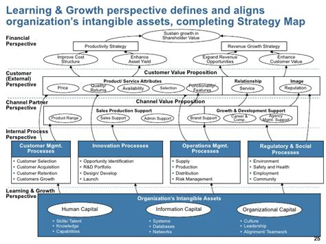 visio strategy map template bsc introduction architecture strategy formulation