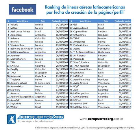 ranking de listas de filmaffinity filmaffinity lista de aerolineas aerom 233 xico la l 237 nea a 233