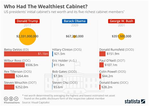 chart the richest families in america statista chart who had the wealthiest cabinet statista