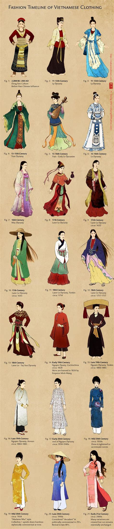 chinese traditional fashion timeline south asian styles through history china japan vietnam