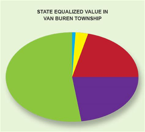 demographics buren township downtown development