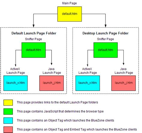 software logic diagram bluezone logic flow diagram