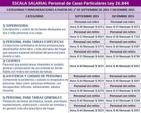 servicio domstico hora 2016 servicio dom 233 stico nueva escala salarial 2015 2016