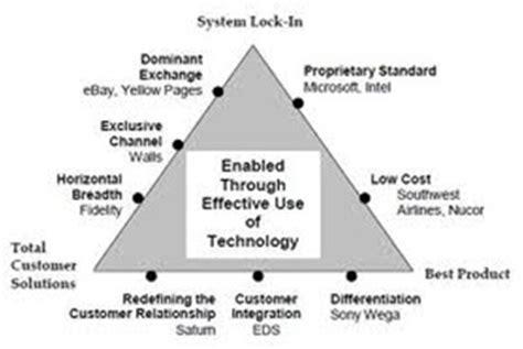 Delta Mba Associate Operations Analytics Strategy delta model hax definition marketing dictionary mba