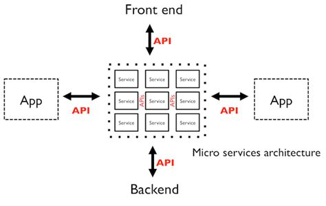 front end reactive architectures explore the future of the front end using reactive javascript frameworks and libraries books api centric architecture soa gives way to micro services
