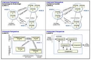 Ui Architect Description by File System Interface Description Levels 1 2 3 4 Generic Exles Jpg Wikimedia Commons