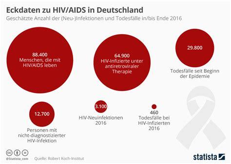 wann wird hiv zu aids infografik eckdaten zu hiv aids in deutschland statista