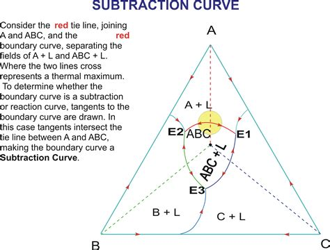 ternary phase diagram explained ternary phase diagrams