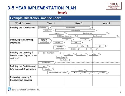 infrastructure deployment plan template implementation plan outline ppt