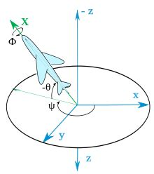 Track Jump Up Planes axes conventions