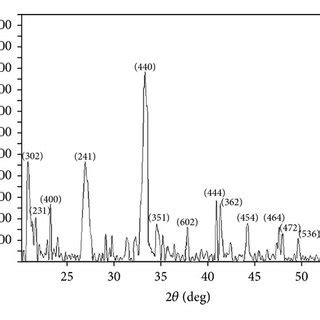 xrd pattern cao ftir spectra for a cao fabricated with surfactant sds