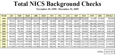 Nics Background Check Number Americans Purchase 14 000 000 Guns In 2009 171 Daily Bulletin