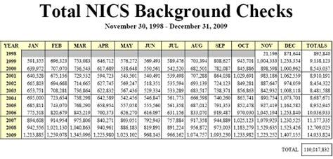 Fbi Nics Background Check Americans Purchase 14 000 000 Guns In 2009 171 Daily Bulletin