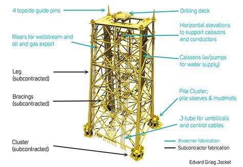 Jacket Design Oil And Gas | jacket construction of oil gas platform mande blog