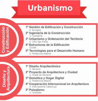 Uah Mba Program Ranking by Ranking Masters De Ingenier 237 A Y Arquitectura