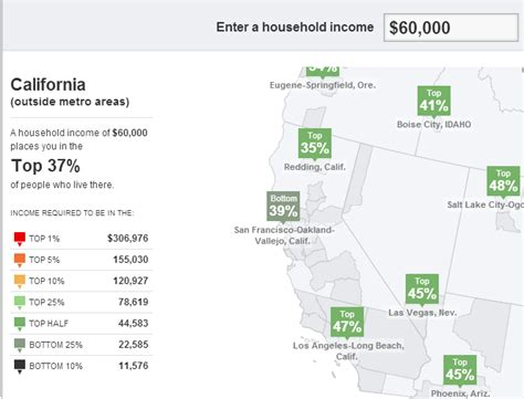 salary to live comfortably can you live in california on a 60 000 a year household