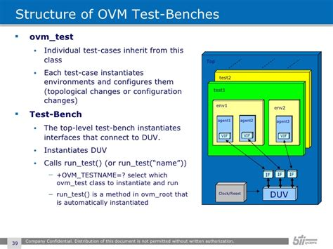 system verilog test bench system verilog test bench systemverilog oop ovm features summary