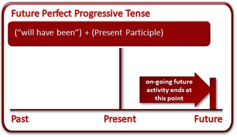 future perfect progressive pattern future tense grammar lesson