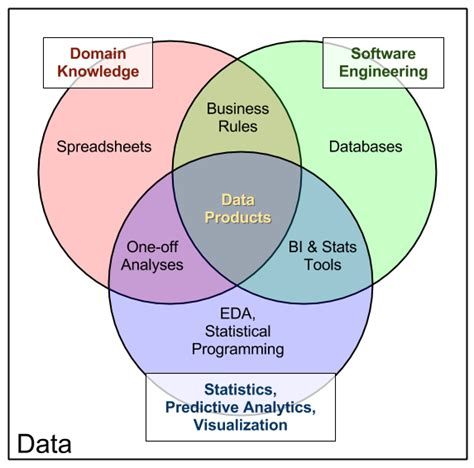 venn diagram pocket chart diagram venn chart science wiring info