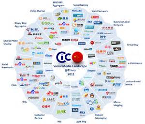 Cic 2014 china social media landscape where to play amp how to play