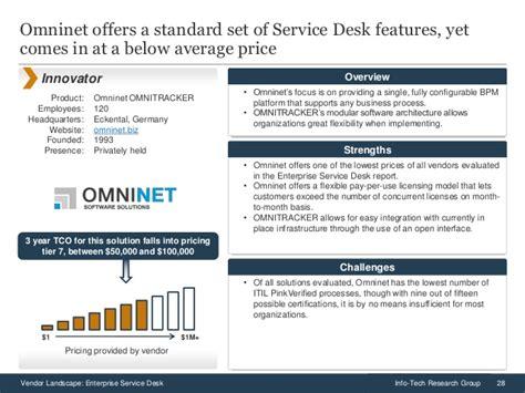 vendor landscape enterprise service desk