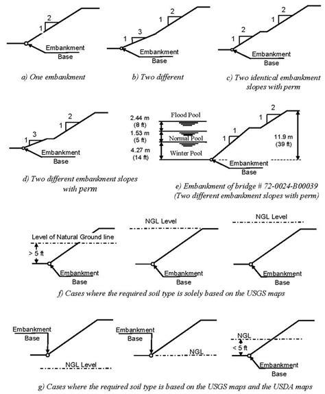 F Ratio Table Bridge Embankments Seismic Risk Assessment And Ranking