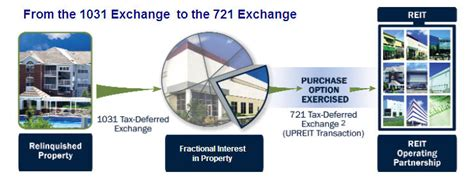 section 1033 exchange 721 exchange upreit introduction 1031gateway