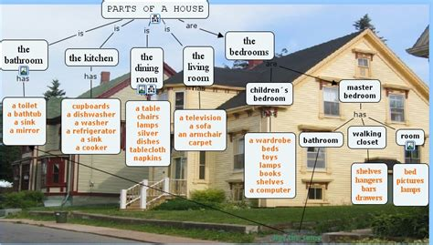 parts of a house english for primary cmap
