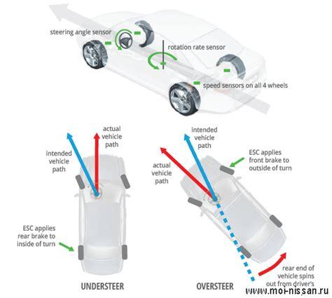 electronic stability control 1997 nissan maxima engine control элементы системы безопасности автомобиля esc электронный контроль устойчивости 187 автоклуб